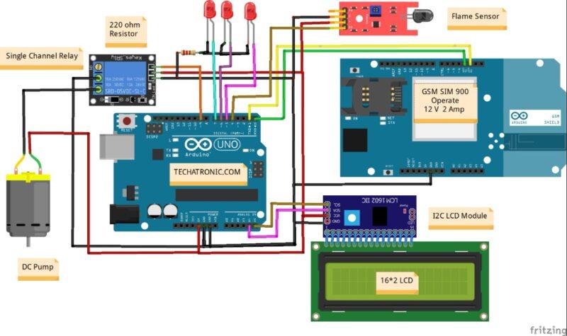 Digitalize GSM based Forest fire alert system major project for ECE