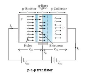 What is the transistor- brief explanation | Uses of Transistor